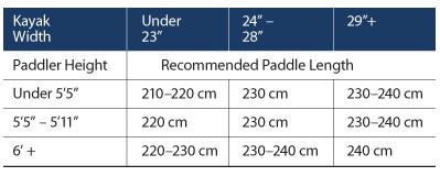 kayak paddle sizing mountains to marsh rh mountainstomarsh com white water kayak size guide dagger kayak size guide